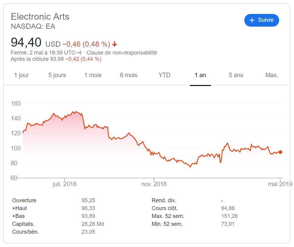 Electronic Arts en bourse